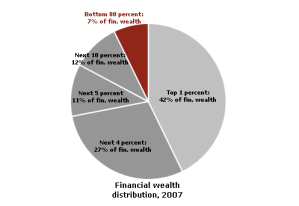 wealthiest 20% have 93% of America's total financial pie---mad as hell.